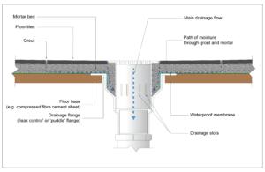 leaky-shower-repair-perth